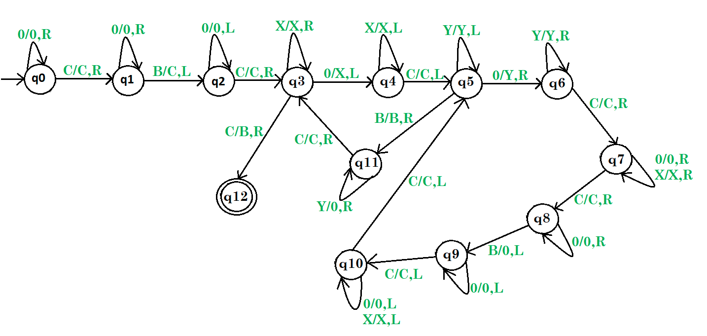 hight resolution of turing machine for multiplication