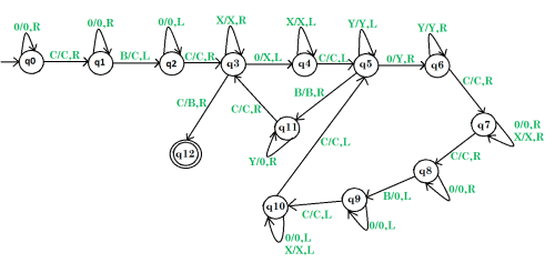 small resolution of turing machine for multiplication