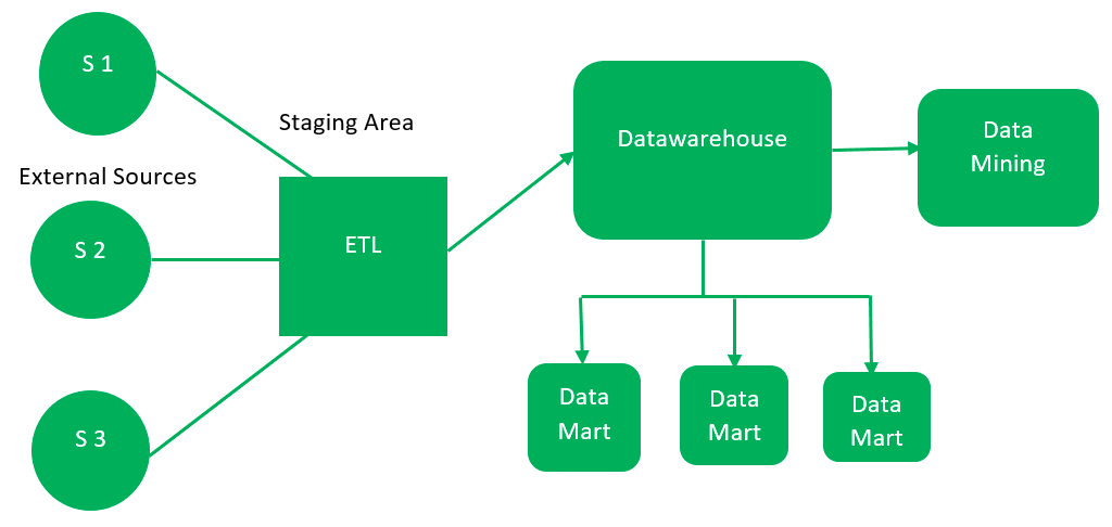 data warehouse architecture diagram with explanation 2006 ford radio wiring geeksforgeeks