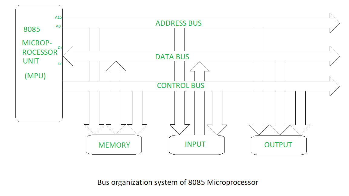 functional block diagram of 8086 microprocessor mach 460 wiring bus organization 8085 geeksforgeeks