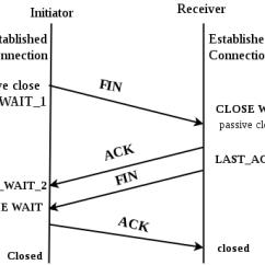 Tcp Three Way Handshake Diagram Upright X20n Scissor Lift Wiring Computer Network Connection Termination Geeksforgeeks How Mechanism Works In