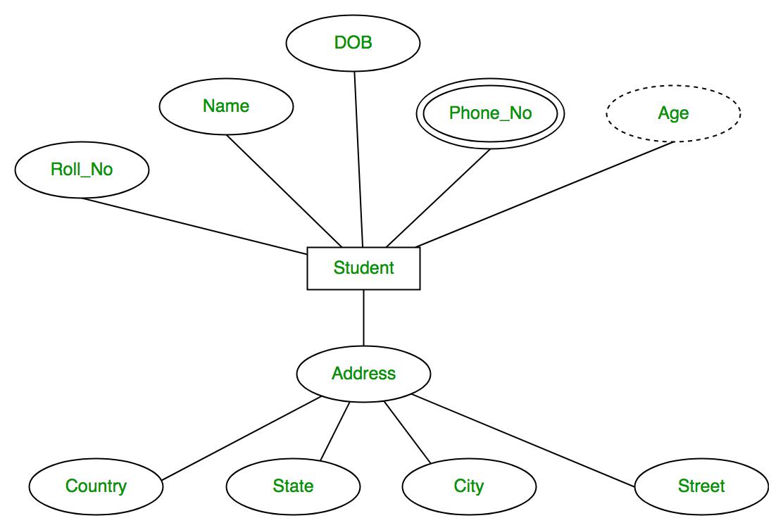 how to make an er diagram for database minitab pareto management system model geeksforgeeks capture