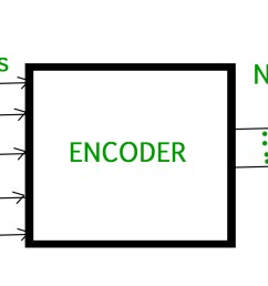 digital logic encoder [ 1738 x 822 Pixel ]