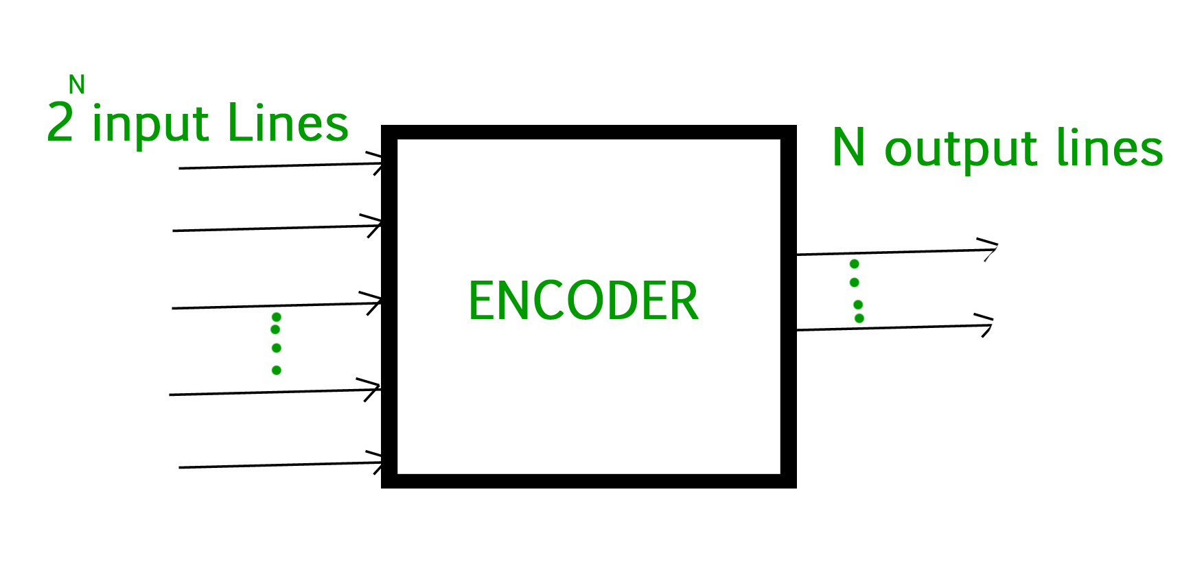 hight resolution of digital logic encoder