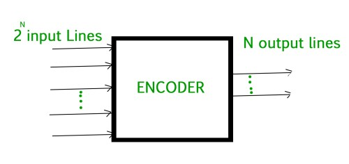 small resolution of digital logic encoder