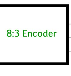 the figure below shows the logic symbol of octal to binary encoder  [ 1490 x 628 Pixel ]