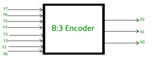 small resolution of the truth table for 8 to 3 encoder is as follows
