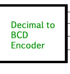 the truth table for decimal to bcd encoder is as follows  [ 1490 x 628 Pixel ]
