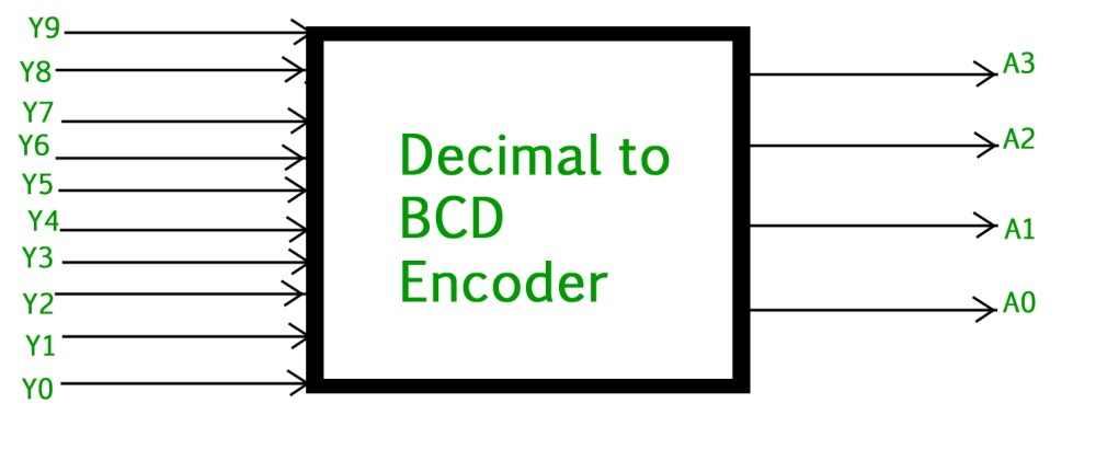 medium resolution of the truth table for decimal to bcd encoder is as follows