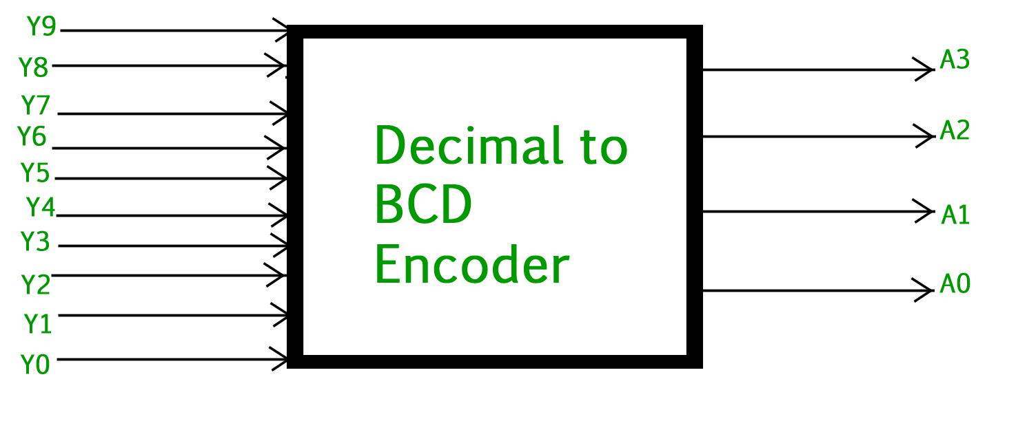 hight resolution of the truth table for decimal to bcd encoder is as follows