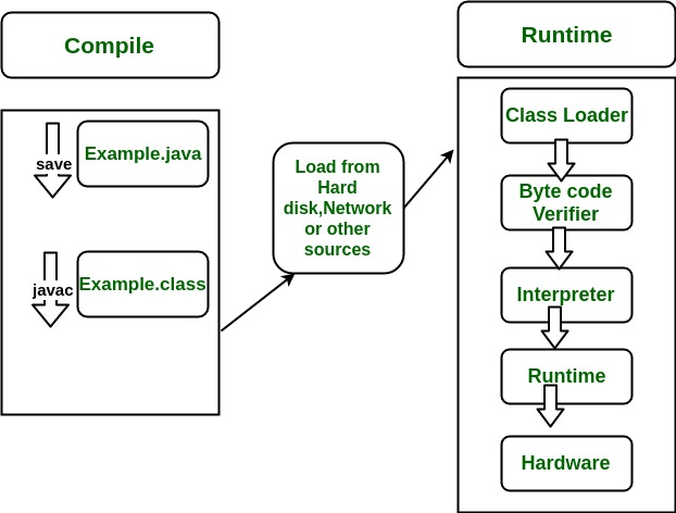 jvm architecture diagram wiring 4 pin relay differences between jdk jre and geeksforgeeks interpreter runtime