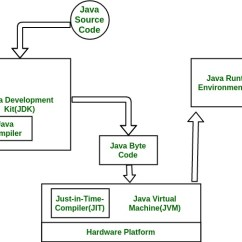 Jvm Architecture Diagram Sonos Playbar Wiring Differences Between Jdk Jre And Geeksforgeeks Interaction