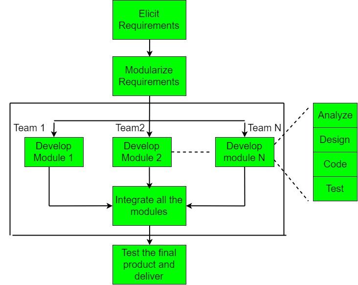 Process Flow Diagram Using Javascript Software Engineering Rapid Application Development Model