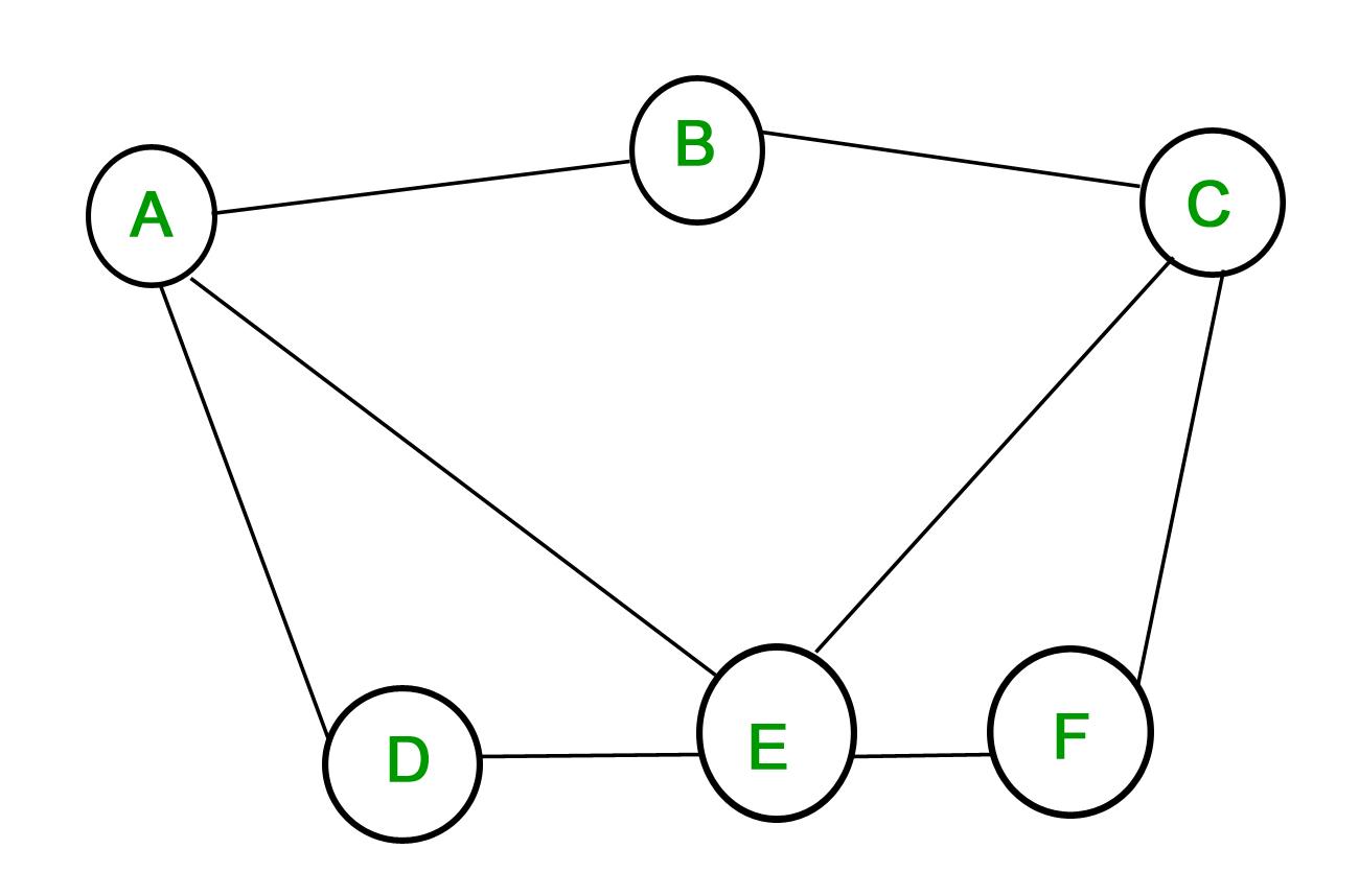Mathematics Graph Theory Basics