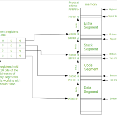 Functional Block Diagram Of 8086 Microprocessor Lighting Wiring Diagrams Memory Segmentation In Geeksforgeeks Types