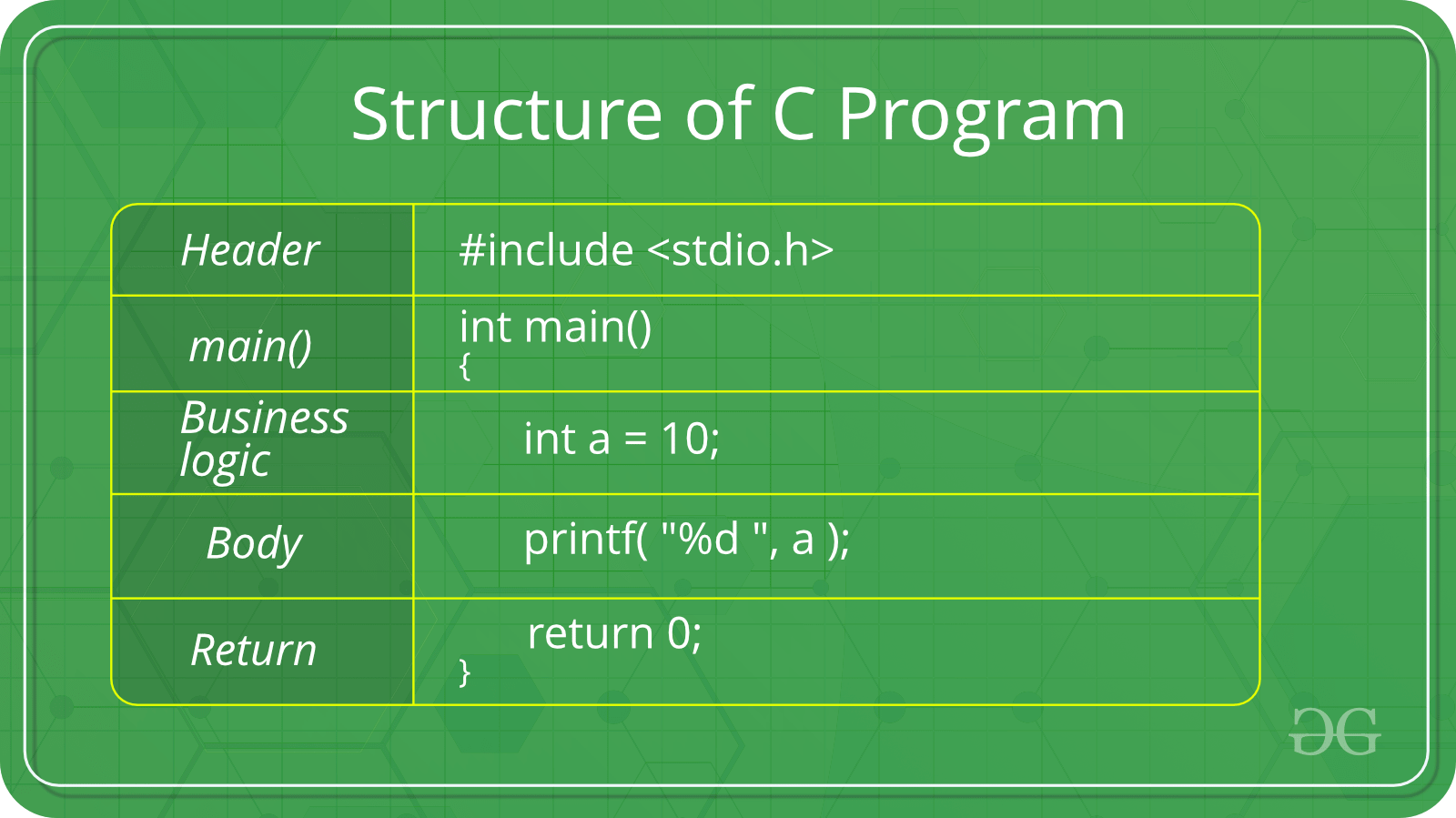 hight resolution of the structure of a c program is as follows