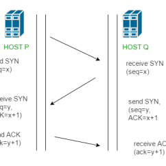 Tcp Three Way Handshake Diagram 6 Pin Trailer Harness Wiring Computer Network 3 Process Geeksforgeeks You Can Realize From Above Mechanism That Segments Are Exchanged Between Sender Client And Receiver Server For A Reliable Connection To Get