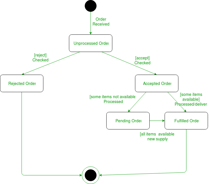 diagram state chart diagram for login diagram schematic circuit  wiring accgreenstar net