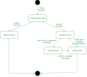 Unified Modeling Language (UML) | State Diagrams