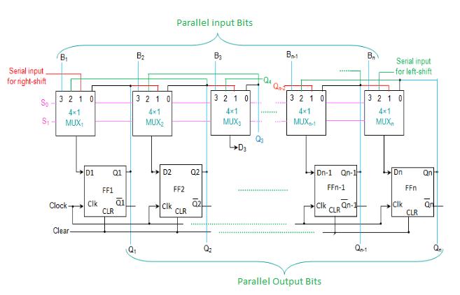 logic diagram of universal shift register