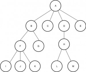 Left-Child Right-Sibling Representation of Tree