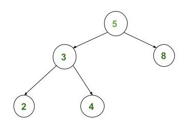 Check whether the two Binary Search Trees are Identical or