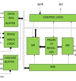 block diagram of 8259 pic microprocessor  [ 1002 x 794 Pixel ]