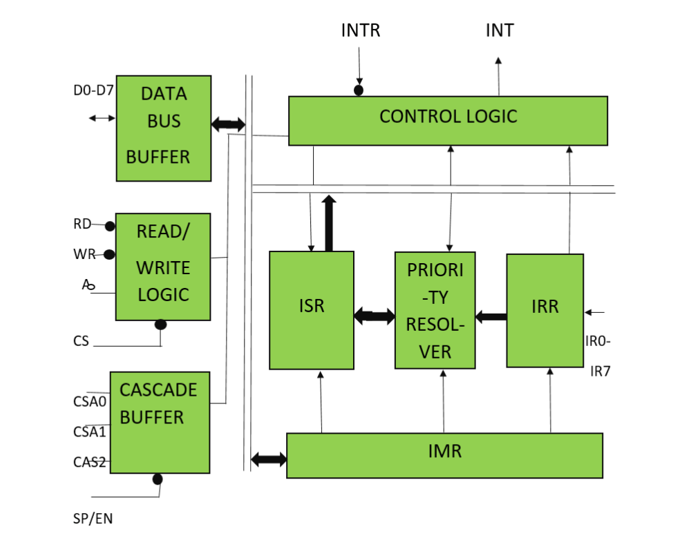medium resolution of block diagram of 8259 pic microprocessor