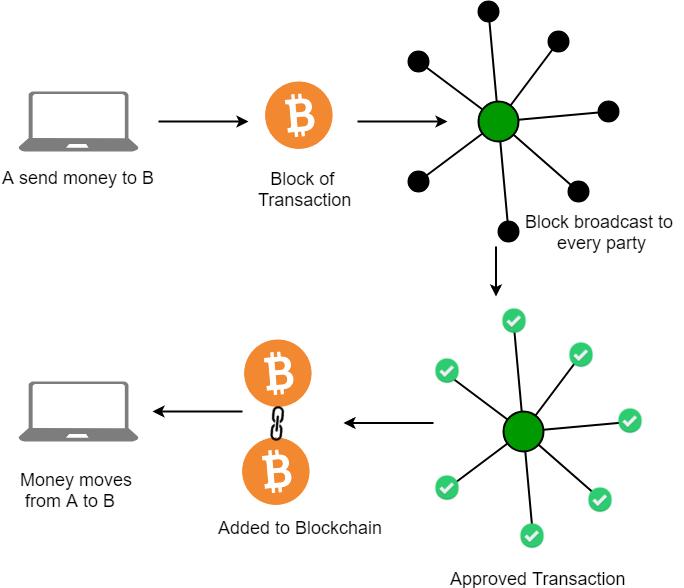 blockchain ağı