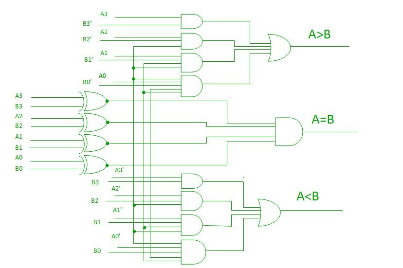 8 bit magnitude comparator logic diagram kohler k532 voltage regulator digital | - geeksforgeeks