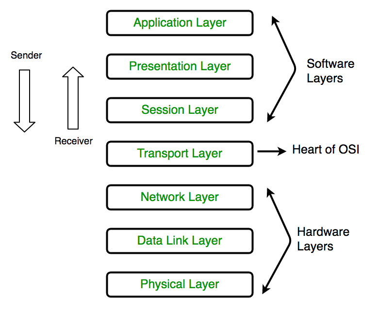 System N Tier Computer Diagram Architecture