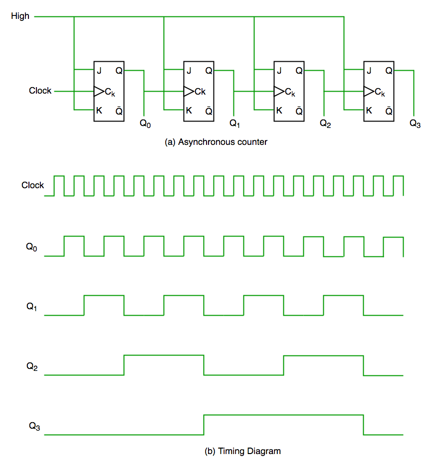 hight resolution of  flip flop is driven by main clock and the clock input of rest of the following counters is driven by output of previous flip flops