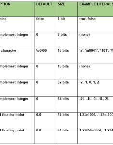 Primitive data types in java also geeksforgeeks rh