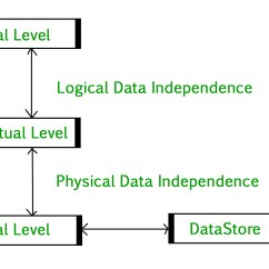 Jvm Architecture Diagram Washing Machine Wiring Database Management System Introduction Set 2 3 Tier