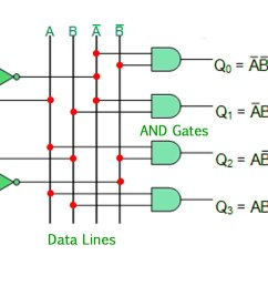 the 2 to 4 line binary decoder depicted above consists of an array of four and gates the 2 binary inputs labelled a and b are decoded into one of 4 outputs  [ 1570 x 762 Pixel ]