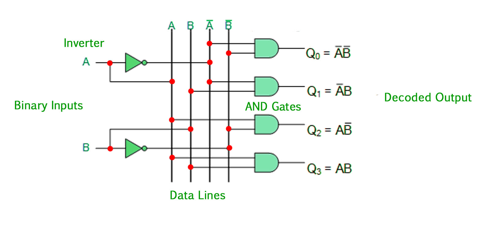 hight resolution of the 2 to 4 line binary decoder depicted above consists of an array of four and gates the 2 binary inputs labelled a and b are decoded into one of 4 outputs