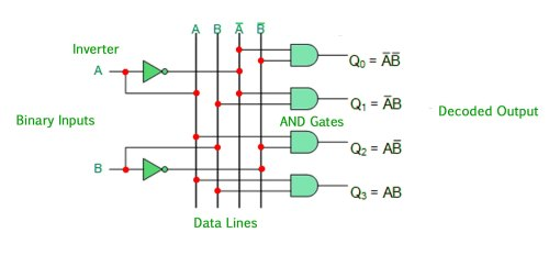 small resolution of the 2 to 4 line binary decoder depicted above consists of an array of four and gates the 2 binary inputs labelled a and b are decoded into one of 4 outputs