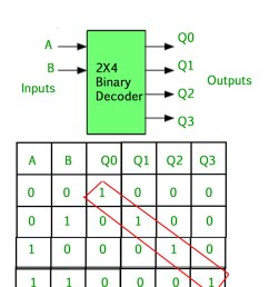 the binary inputs a and b determine which output line from q0 to q3 is high at logic level 1 while the remaining outputs are held low at logic 0 so  [ 832 x 962 Pixel ]