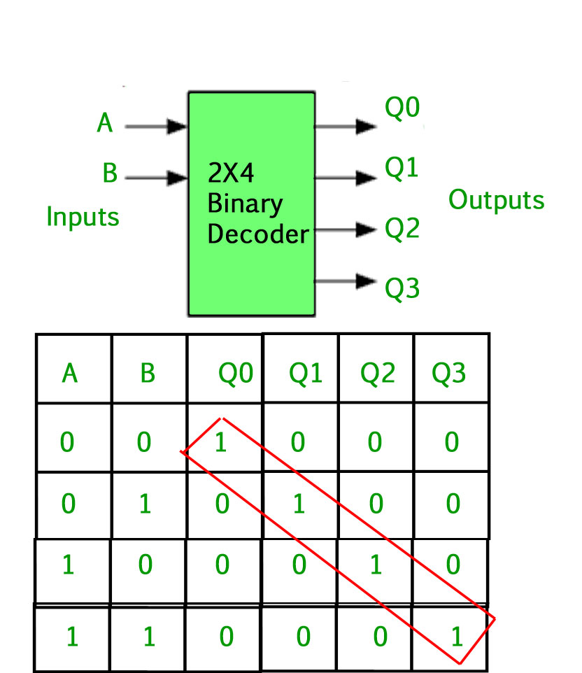 hight resolution of the binary inputs a and b determine which output line from q0 to q3 is high at logic level 1 while the remaining outputs are held low at logic 0 so