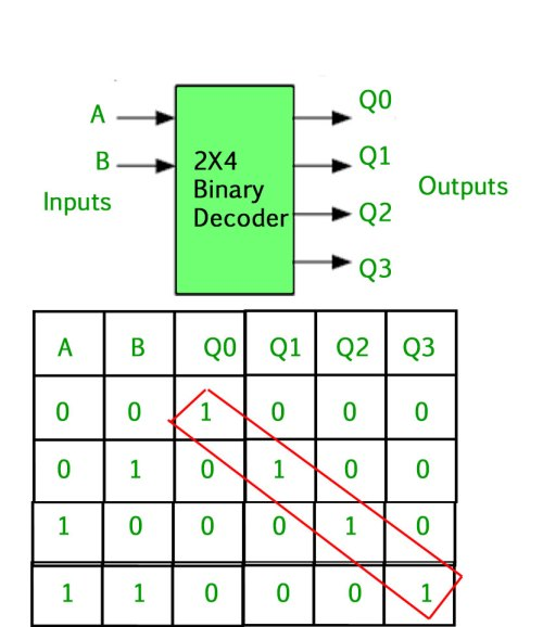 small resolution of the binary inputs a and b determine which output line from q0 to q3 is high at logic level 1 while the remaining outputs are held low at logic 0 so