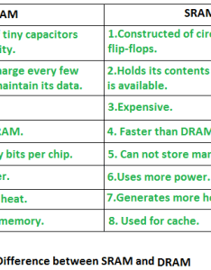 Ram is further classified into two types sram static random access memory and dram dynamic also of computer rom geeksforgeeks rh
