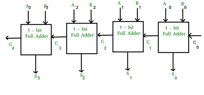 8 bit ripple carry adder logic diagram