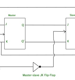 in other words if cp 0 for a master flip flop then cp 1 for a slave flip flop and if cp 1 for master flip flop then it becomes 0 for slave flip flop  [ 1716 x 1058 Pixel ]