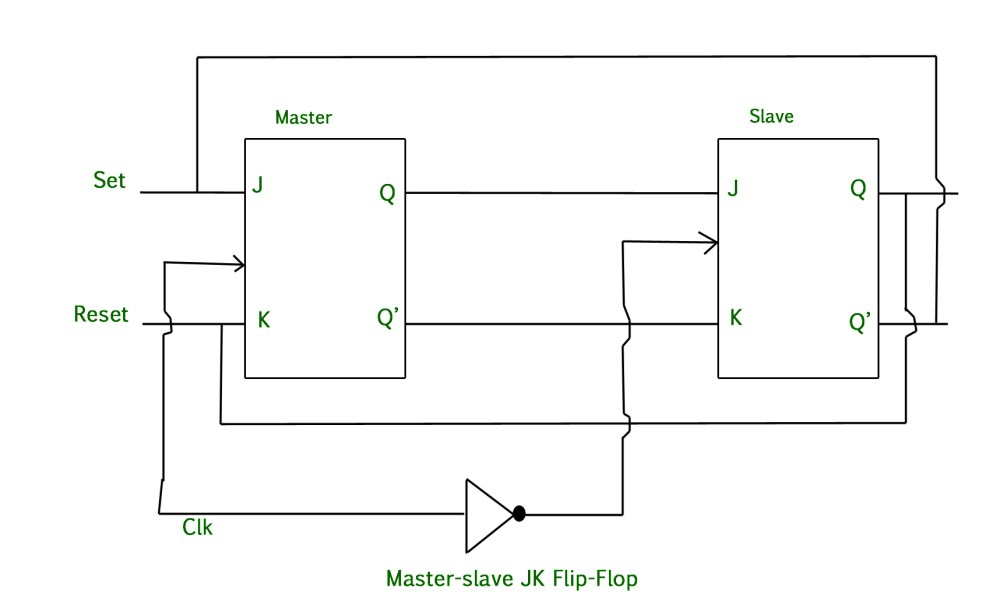 medium resolution of in other words if cp 0 for a master flip flop then cp 1 for a slave flip flop and if cp 1 for master flip flop then it becomes 0 for slave flip flop