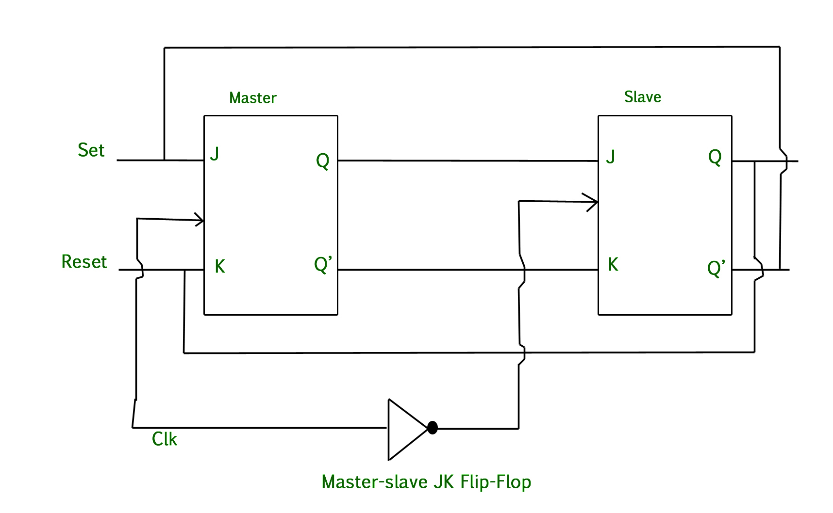 hight resolution of in other words if cp 0 for a master flip flop then cp 1 for a slave flip flop and if cp 1 for master flip flop then it becomes 0 for slave flip flop