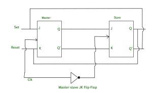 Digital logic | Master Slave JK Flip Flop  GeeksforGeeks