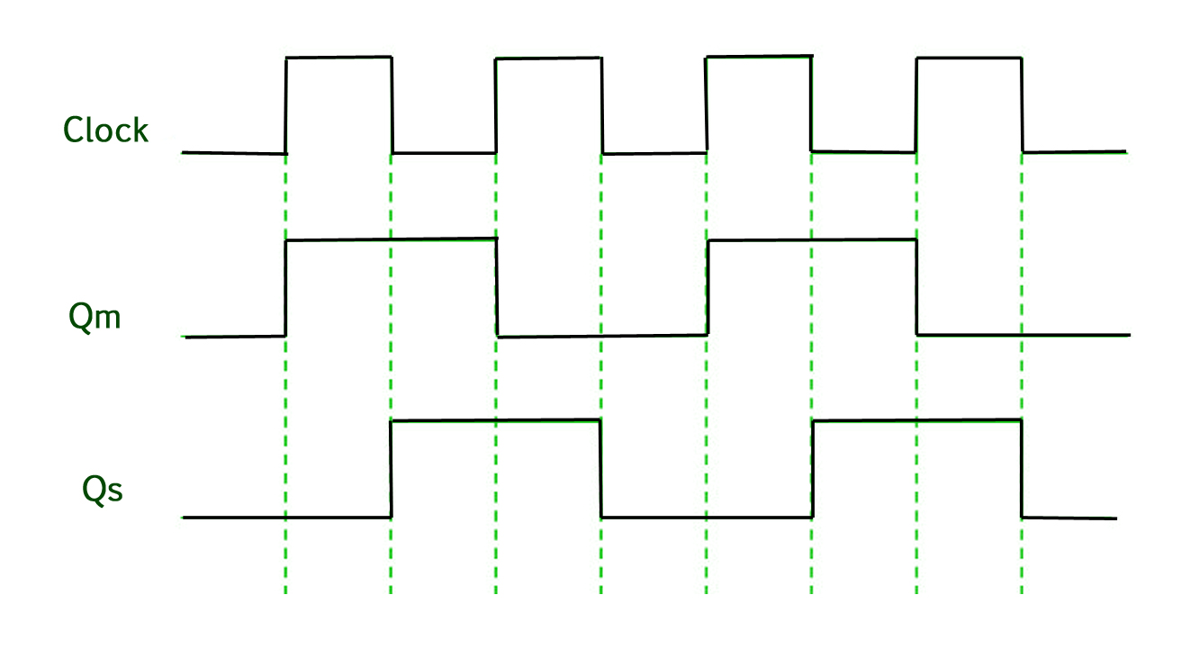 hight resolution of digital logic master slave jk flip flop geeksforgeeks circuit diagram of master slave jk flip flop