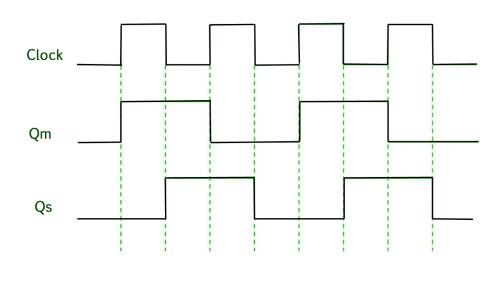 small resolution of digital logic master slave jk flip flop geeksforgeeks circuit diagram of master slave jk flip flop