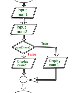 Example draw  flowchart to input two numbers from user and display the largest of also an introduction flowcharts geeksforgeeks rh