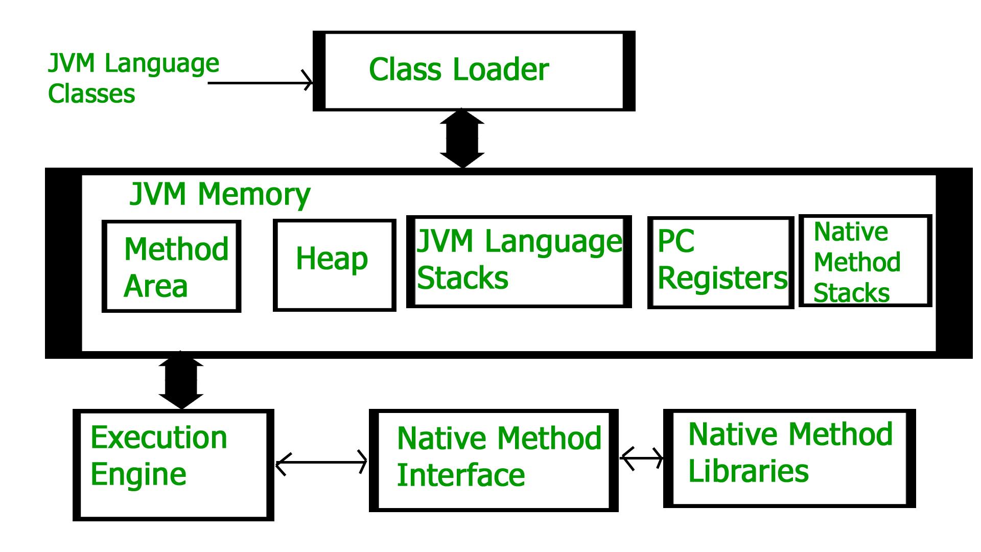 jvm architecture diagram rj45 wall socket wiring australia how works geeksforgeeks